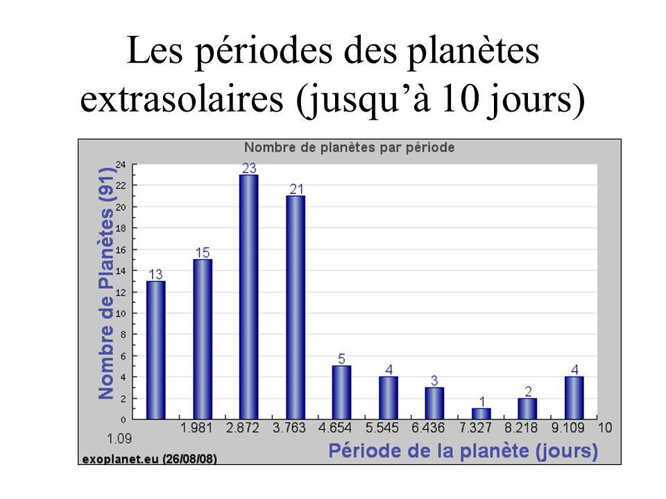 Les périodes des planètes extrasolaires (jusqu'à 10 jours)