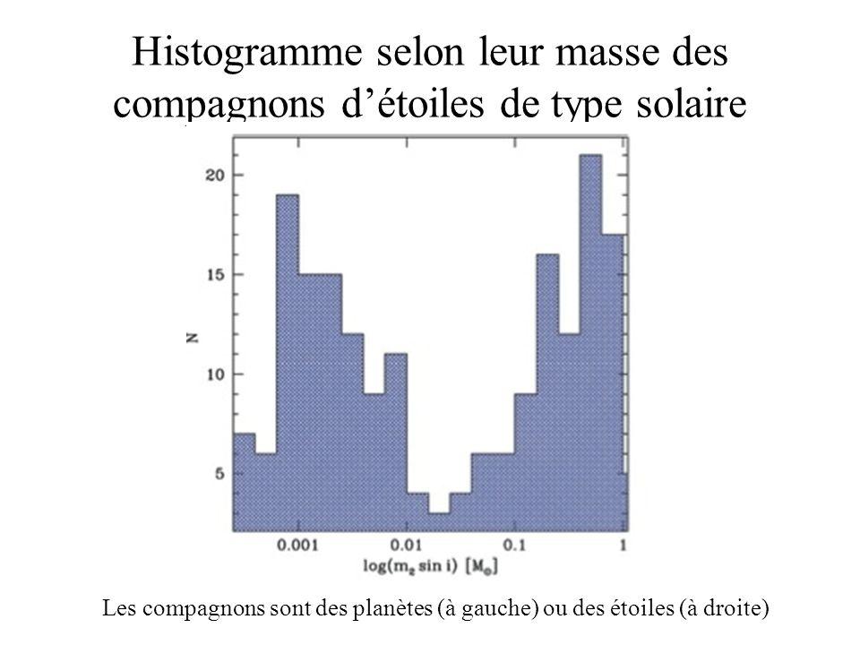 Histogramme selon leur masse des compagnons d'étoiles de type solaire