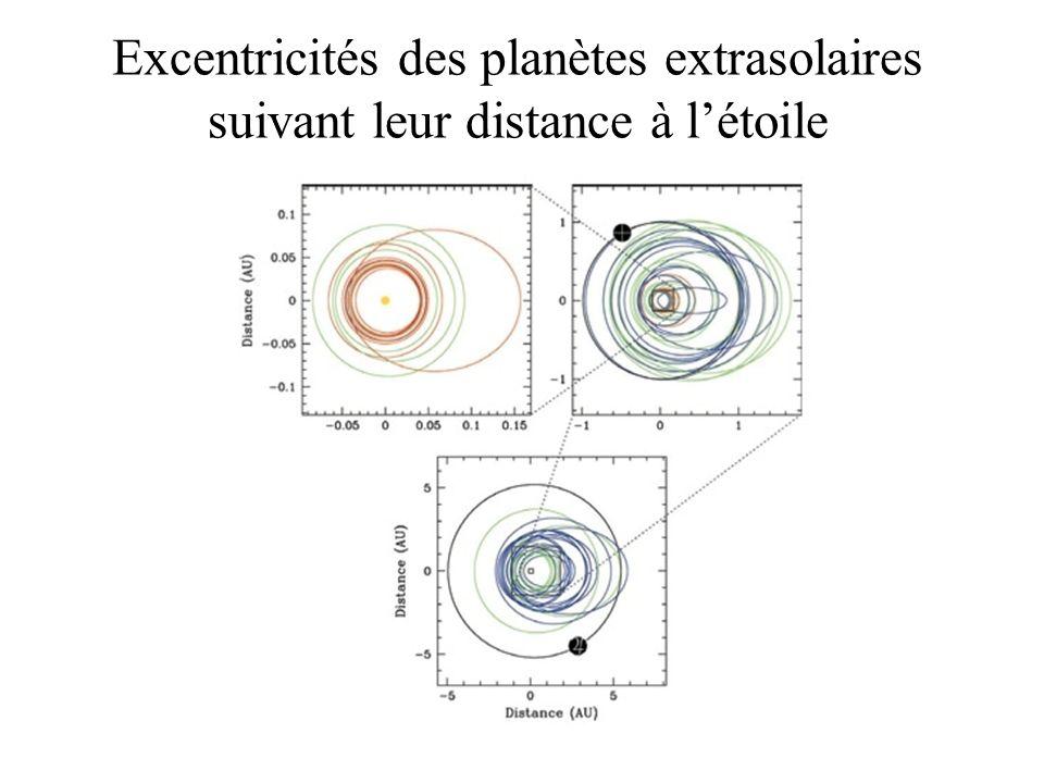 Excentricités des planètes extrasolaires suivant leur distance à l'étoile