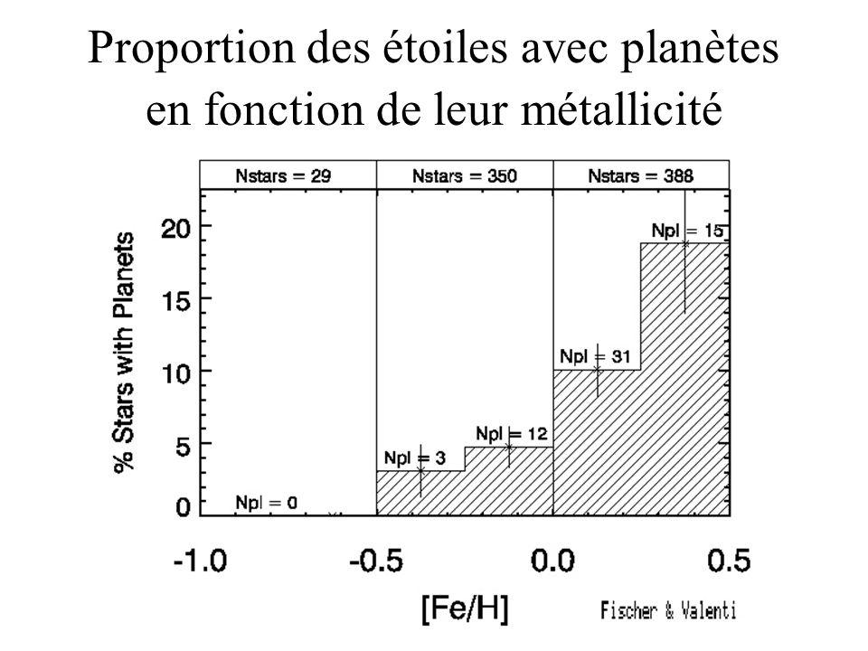 Proportion des étoiles avec planètes en fonction de leur métallicité