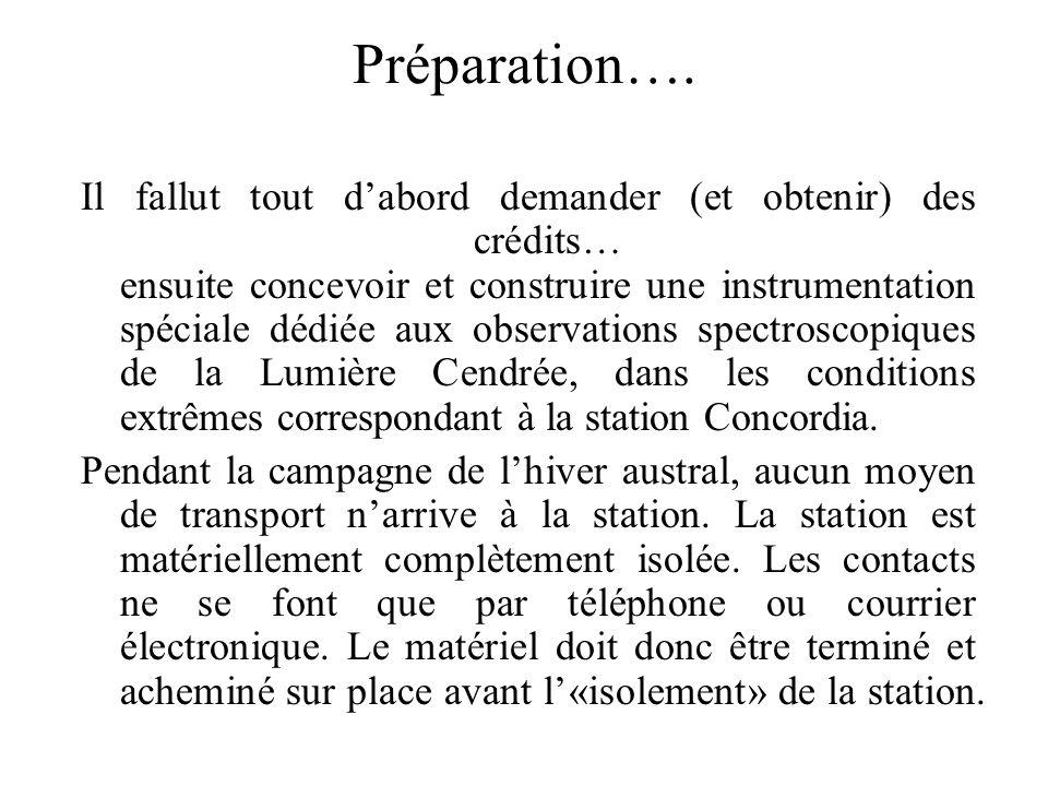 Préparation….