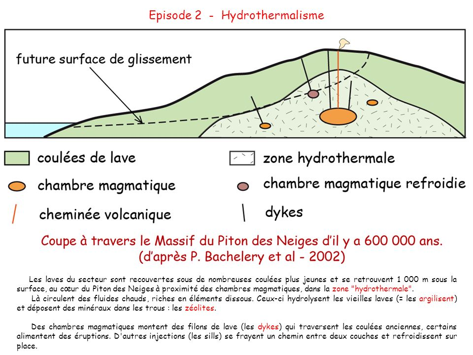 Episode 2 - Hydrothermalisme