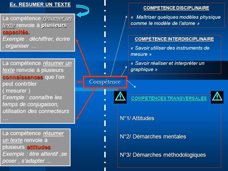 COMPETENCE INTERDISCIPLINAIRE COMPETENCES TRANSVERSALES