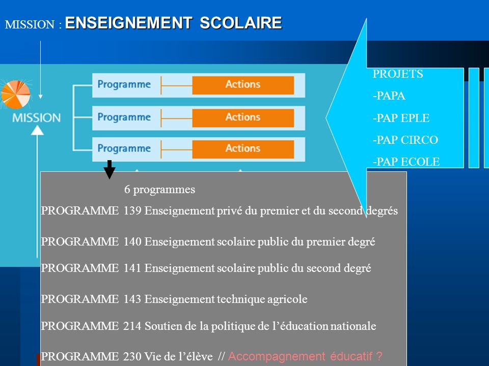 MISSION : ENSEIGNEMENT SCOLAIRE