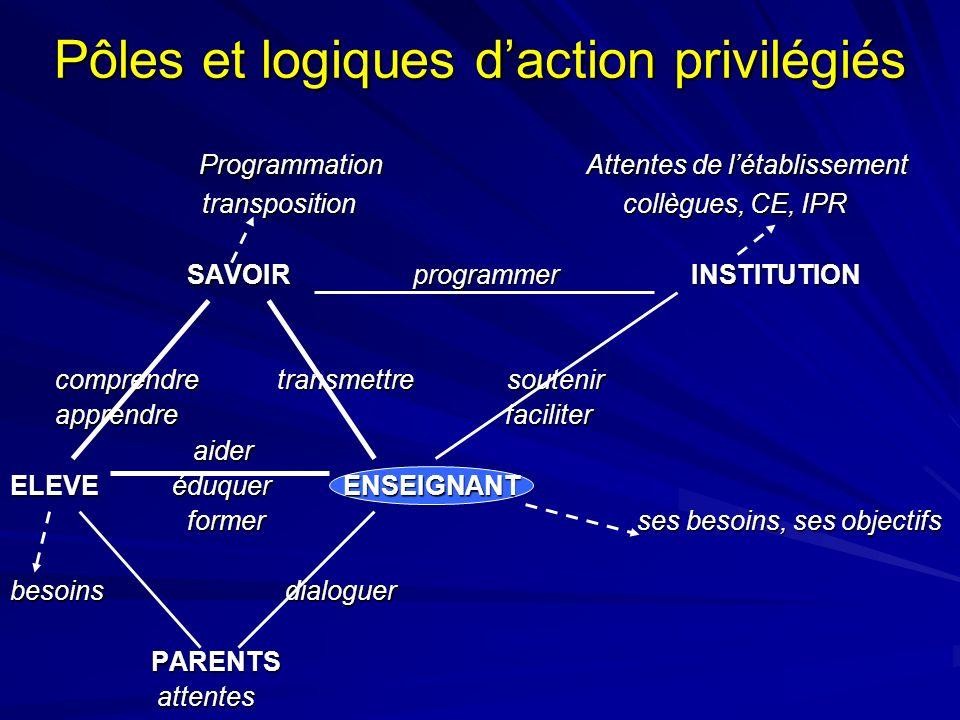 Pôles et logiques d'action privilégiés