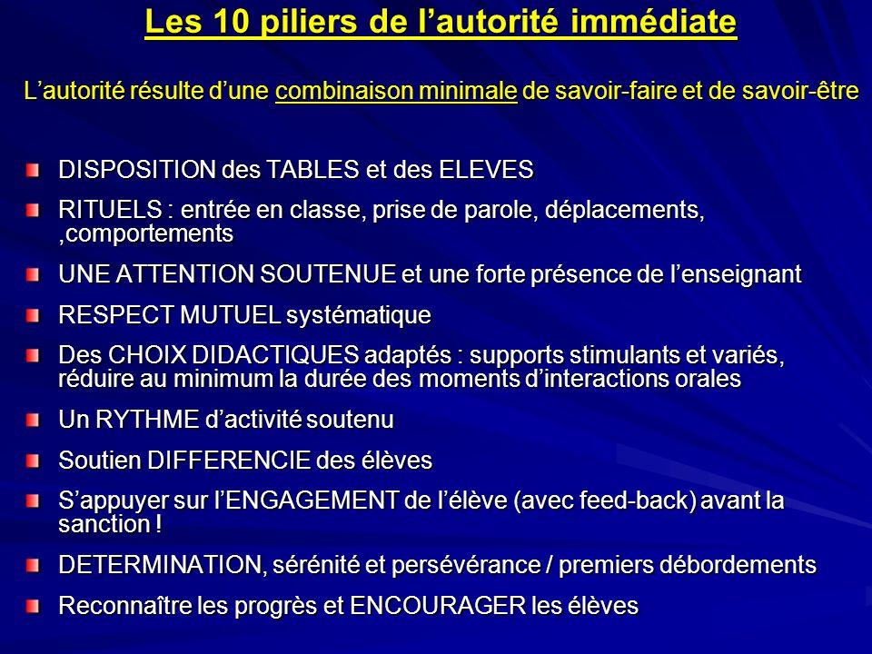 Les 10 piliers de l'autorité immédiate L'autorité résulte d'une combinaison minimale de savoir-faire et de savoir-être