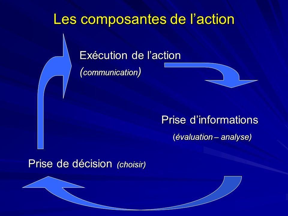 Les composantes de l'action