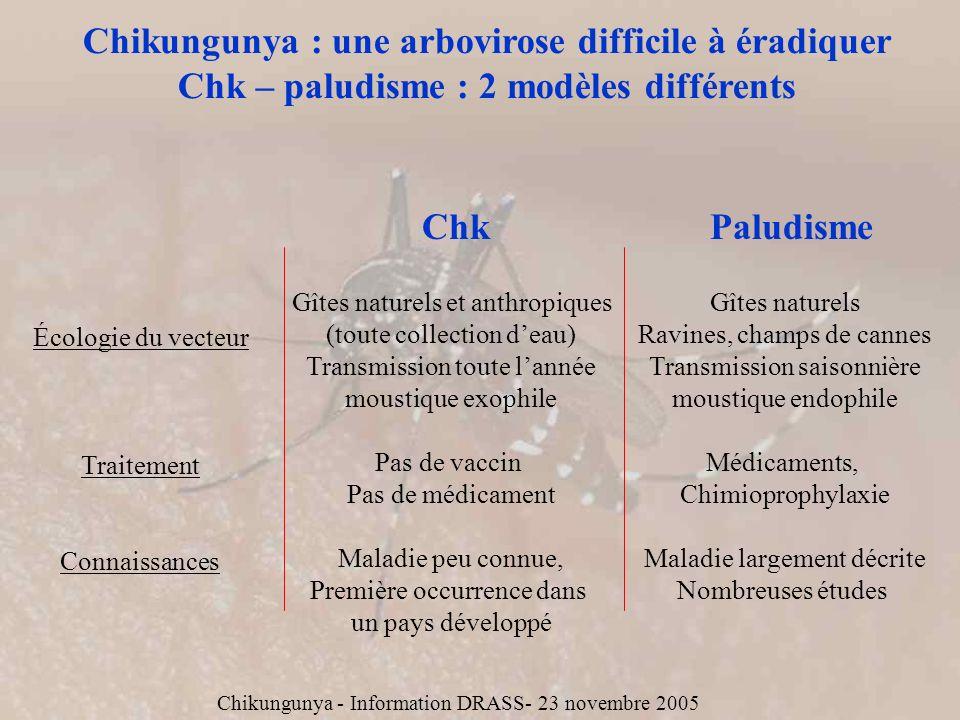 Chikungunya : une arbovirose difficile à éradiquer