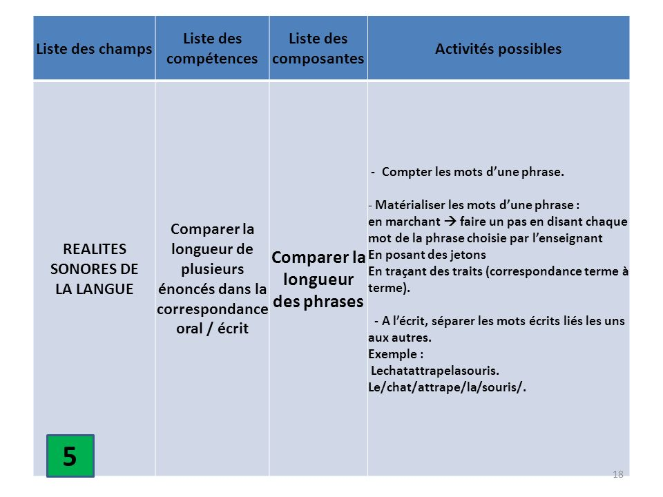 REALITES SONORES DE LA LANGUE Comparer la longueur des phrases