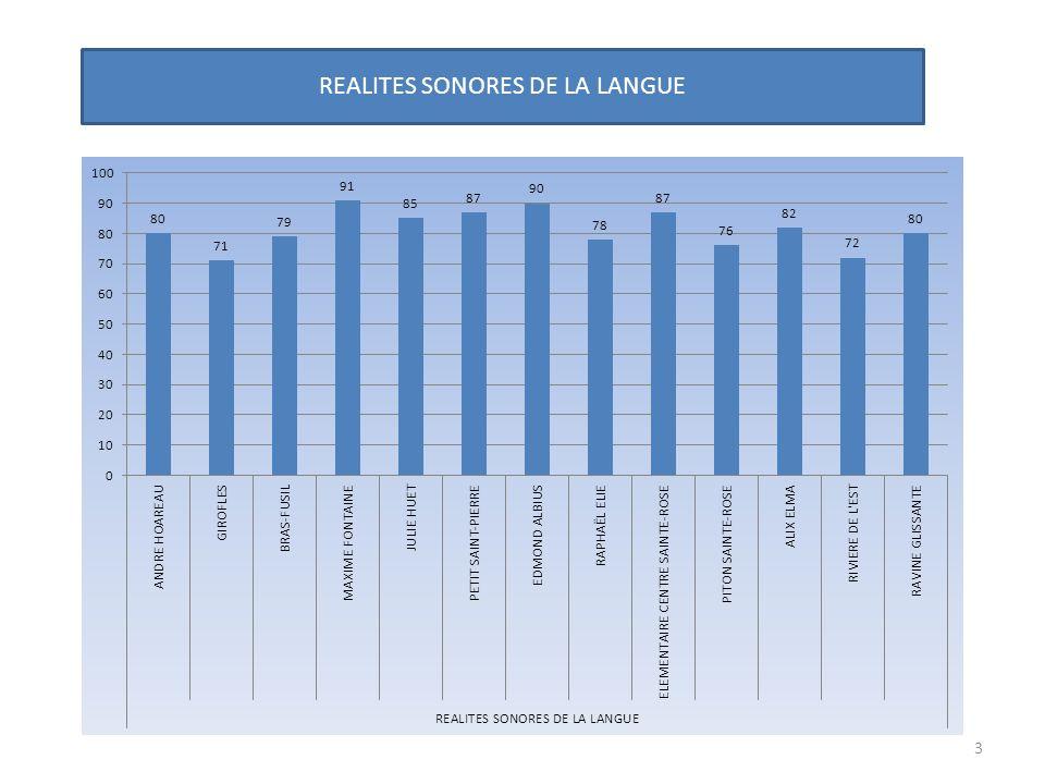 REALITES SONORES DE LA LANGUE