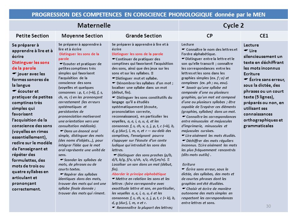 PROGRESSION DES COMPETENCES EN CONSCIENCE PHONOLOGIQUE donnée par le MEN