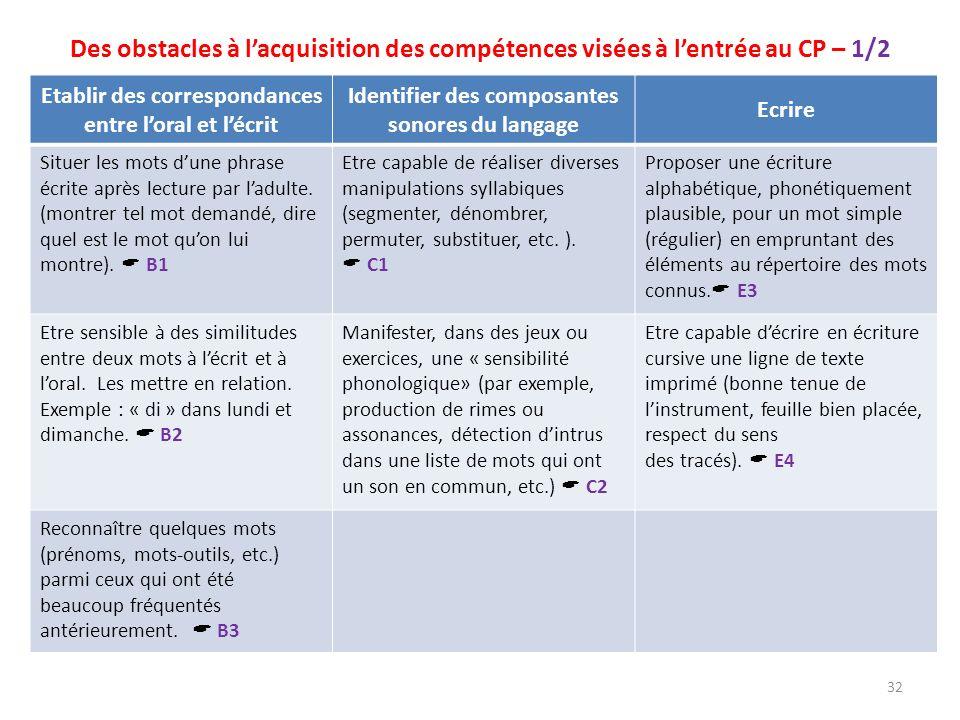 Des obstacles à l'acquisition des compétences visées à l'entrée au CP – 1/2