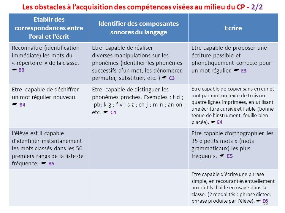Les obstacles à l'acquisition des compétences visées au milieu du CP - 2/2