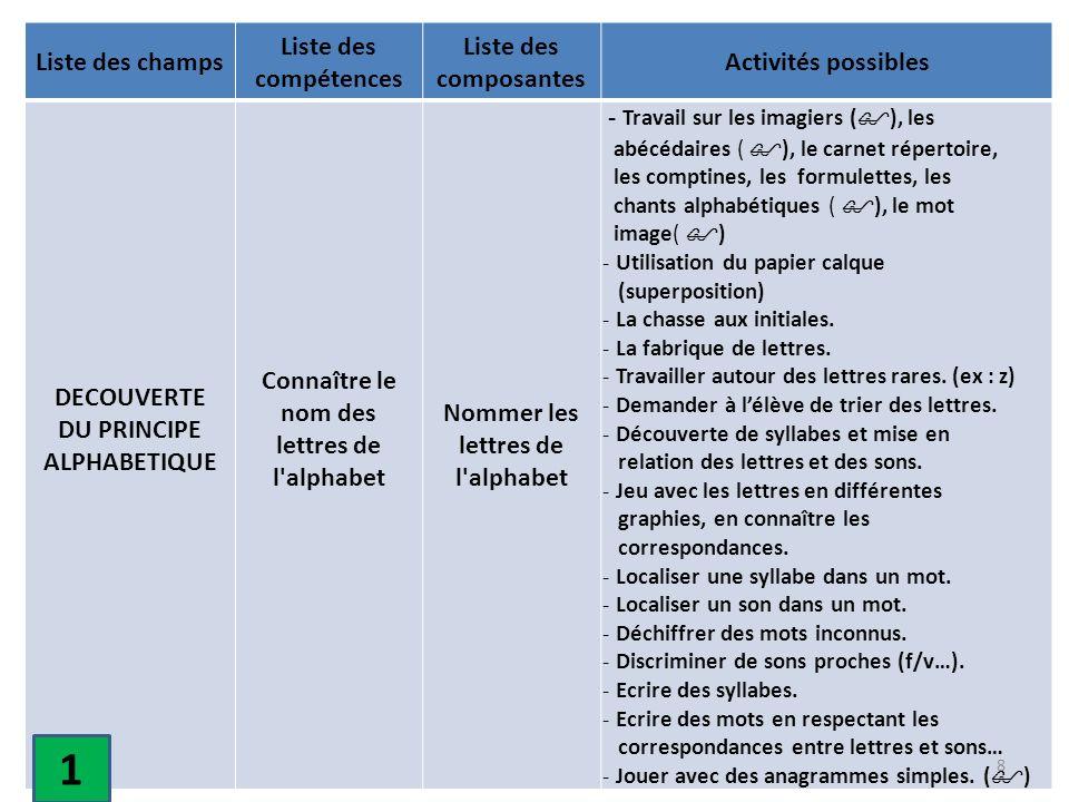 1 Liste des champs Liste des compétences Liste des composantes