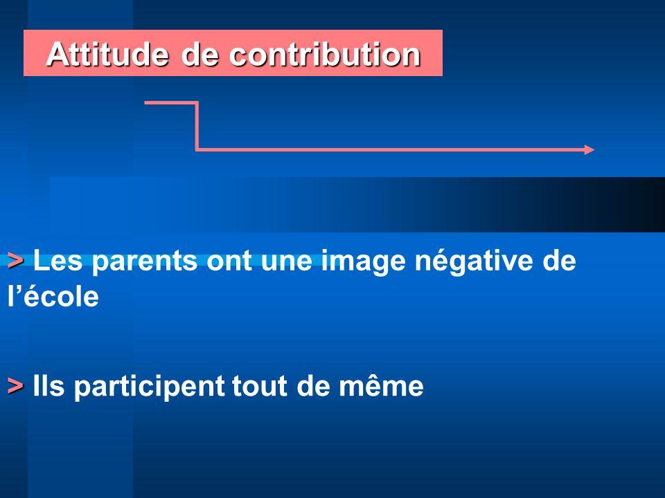 Attitude de contribution