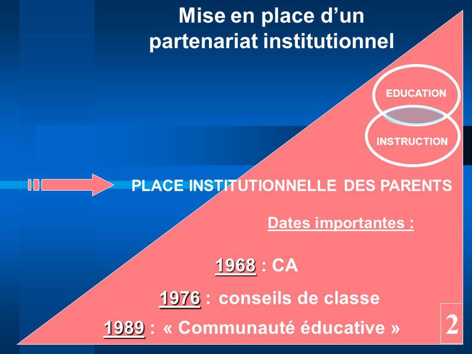 2 Mise en place d'un partenariat institutionnel 1968 : CA