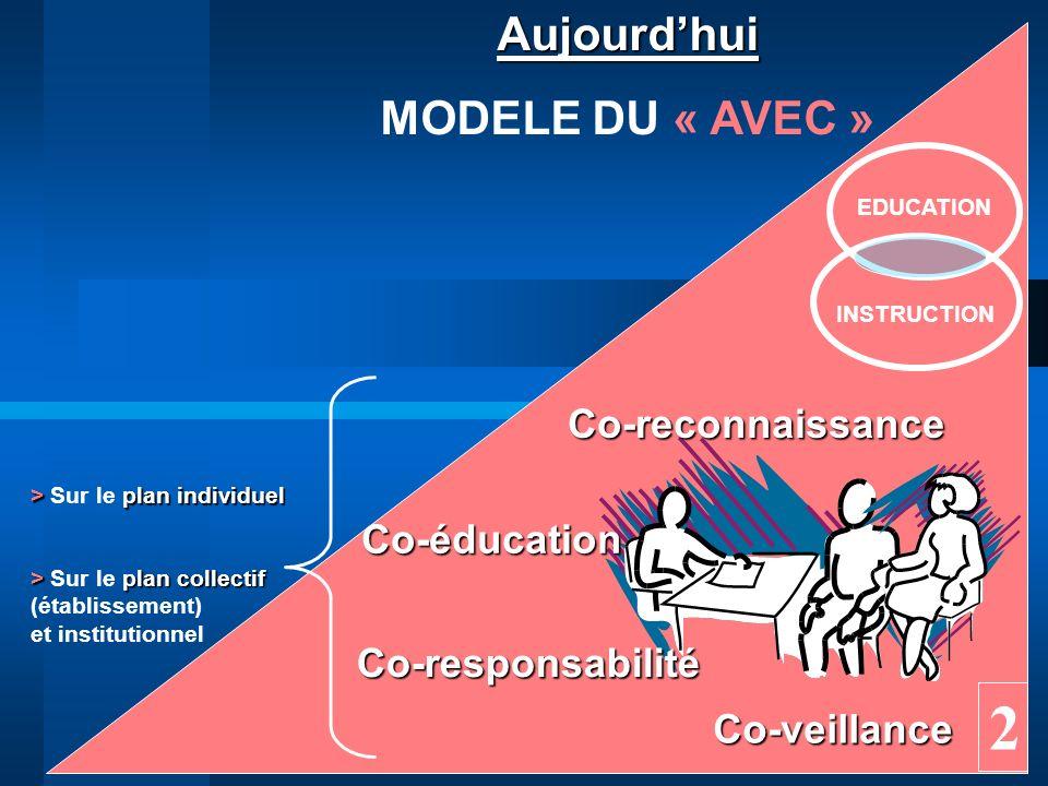 2 Aujourd'hui MODELE DU « AVEC » Co-reconnaissance Co-éducation
