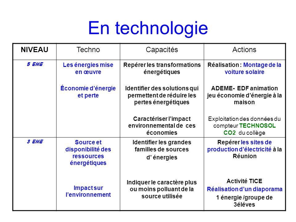 En technologie NIVEAU Techno Capacités Actions