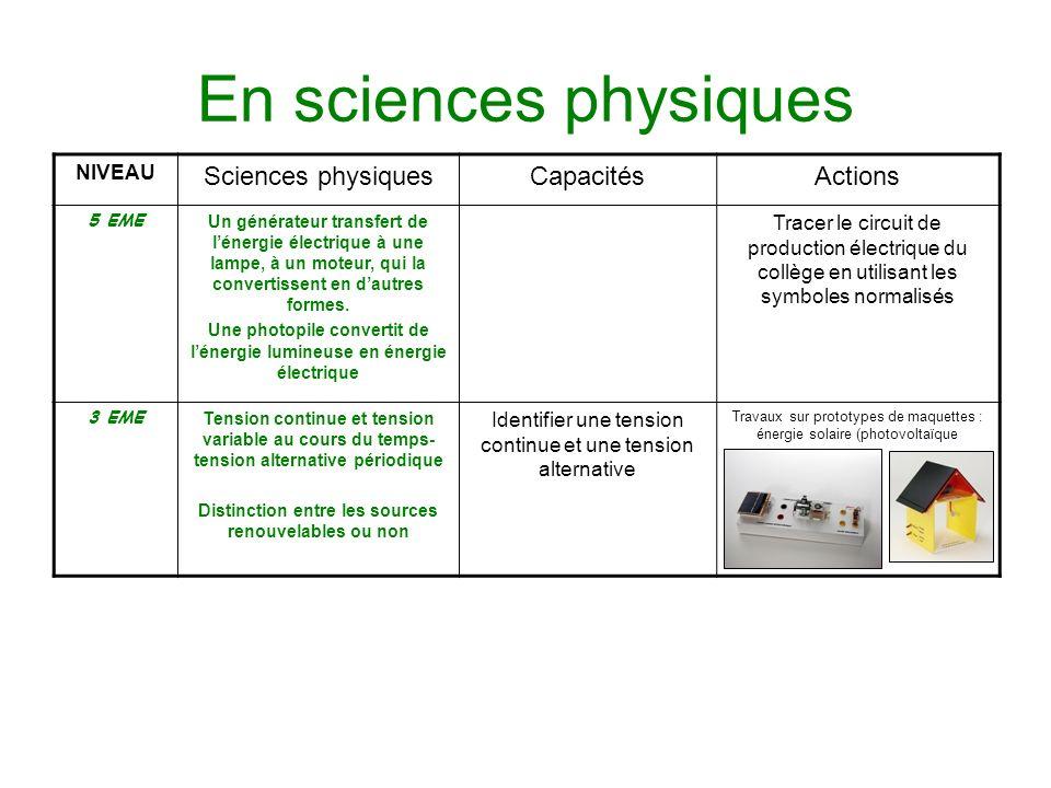 En sciences physiques Sciences physiques Capacités Actions NIVEAU