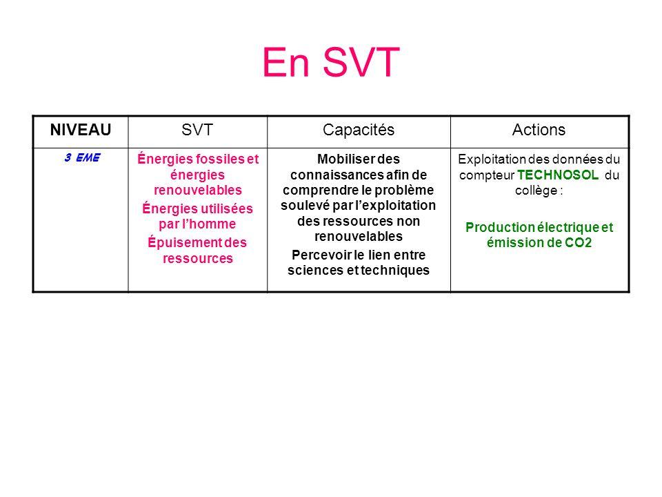 En SVT NIVEAU SVT Capacités Actions