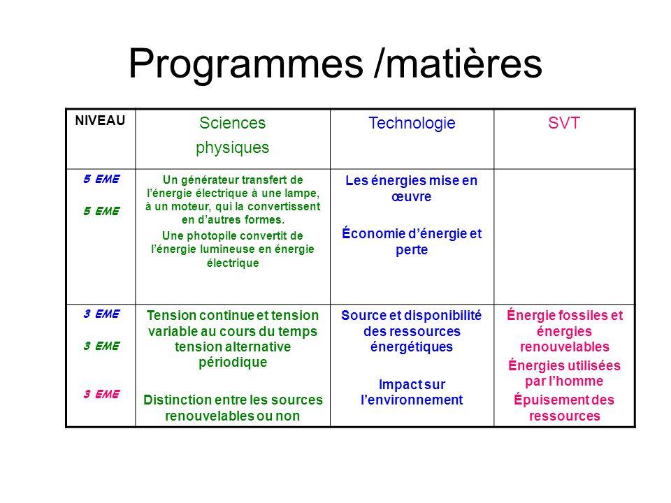 Programmes /matières Sciences physiques Technologie SVT NIVEAU