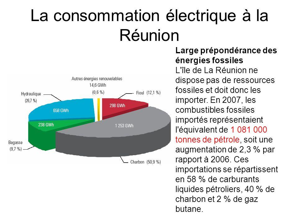 La consommation électrique à la Réunion