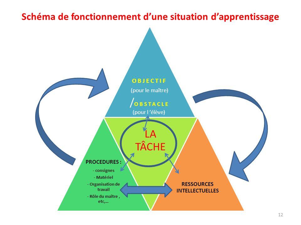 Schéma de fonctionnement d'une situation d'apprentissage