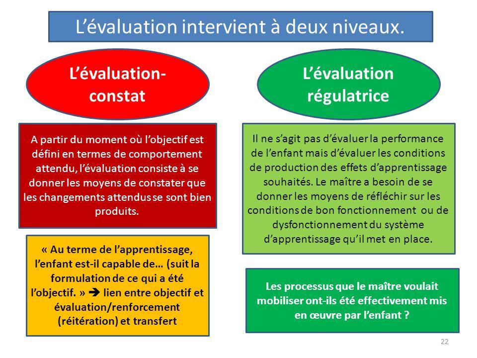 L'évaluation-constat L'évaluation régulatrice