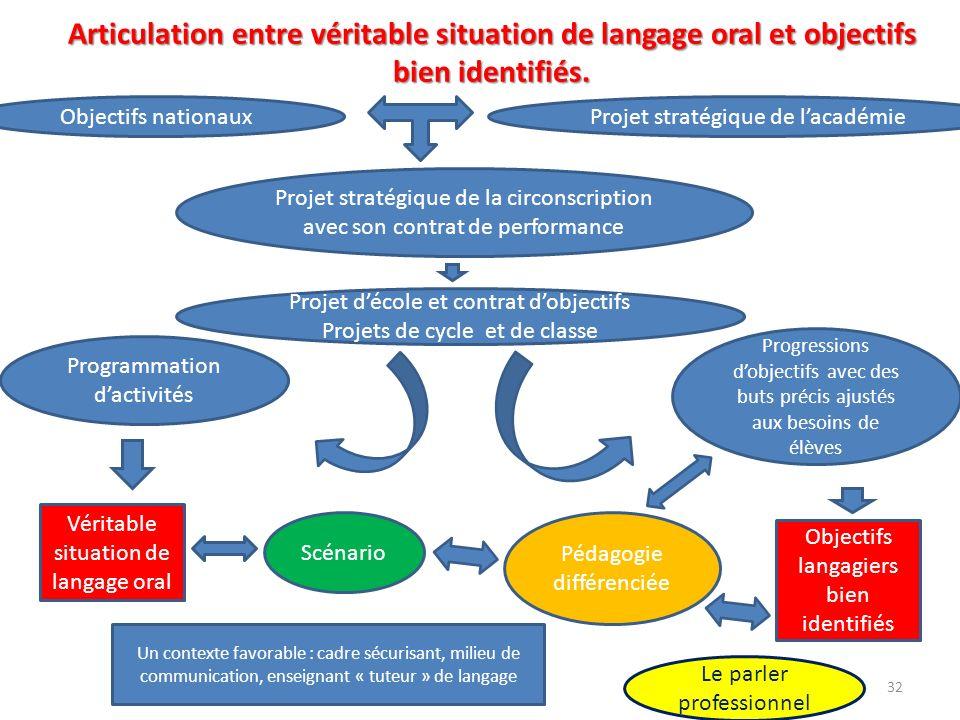 Articulation entre véritable situation de langage oral et objectifs bien identifiés.