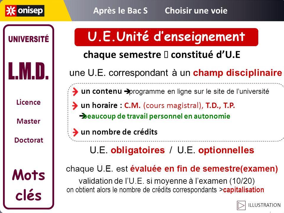 U.E.Unité d'enseignement