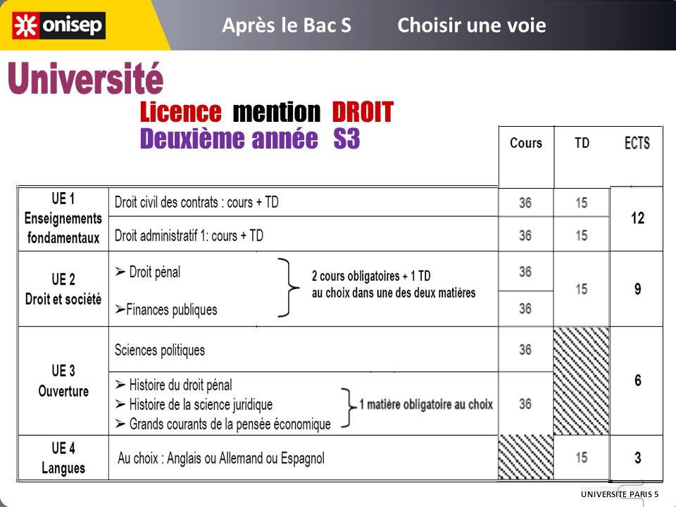 Université Licence mention DROIT Deuxième année S3