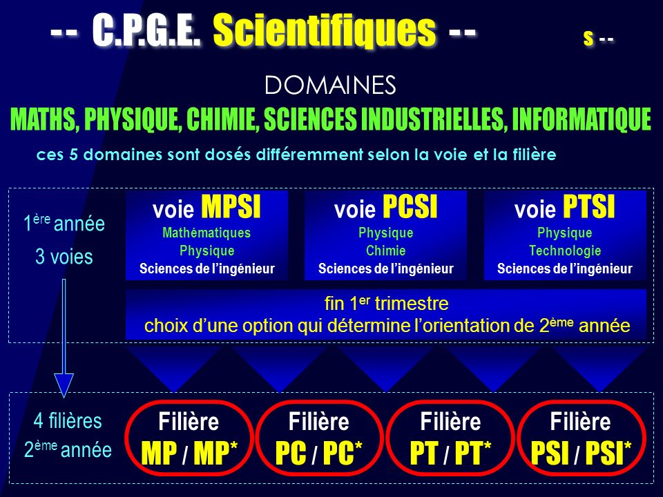 - - C.P.G.E. Scientifiques - - S - -