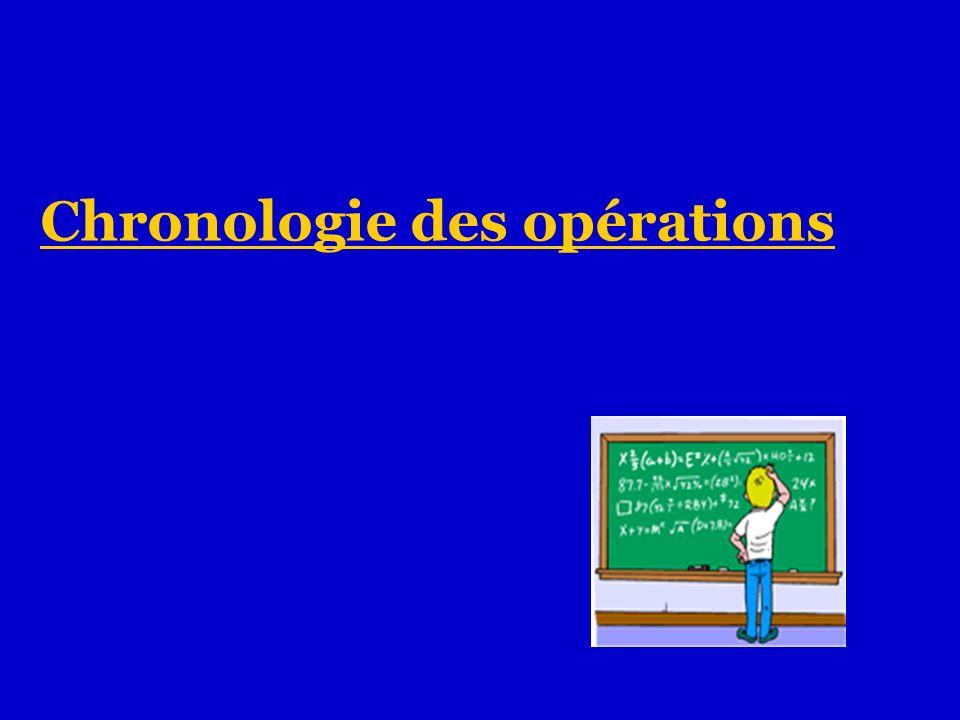 Chronologie des opérations