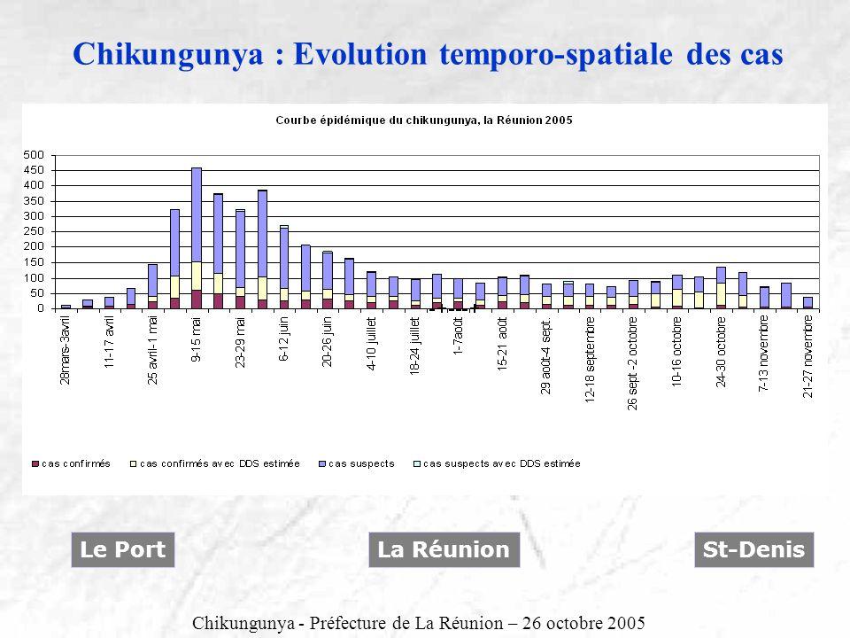 Chikungunya : Evolution temporo-spatiale des cas