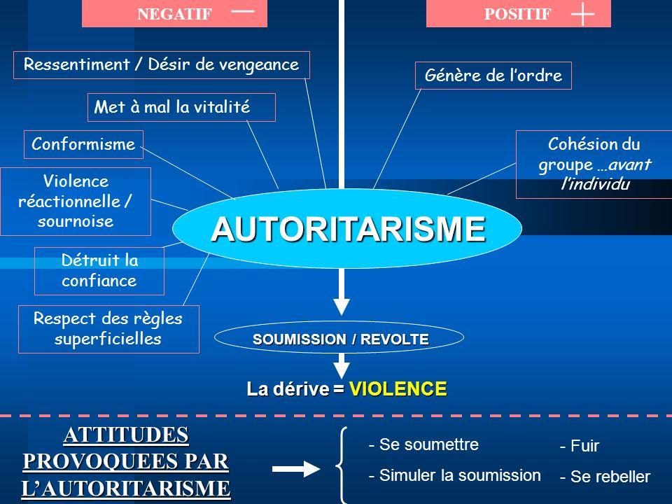 _ + AUTORITARISME ATTITUDES PROVOQUEES PAR L'AUTORITARISME