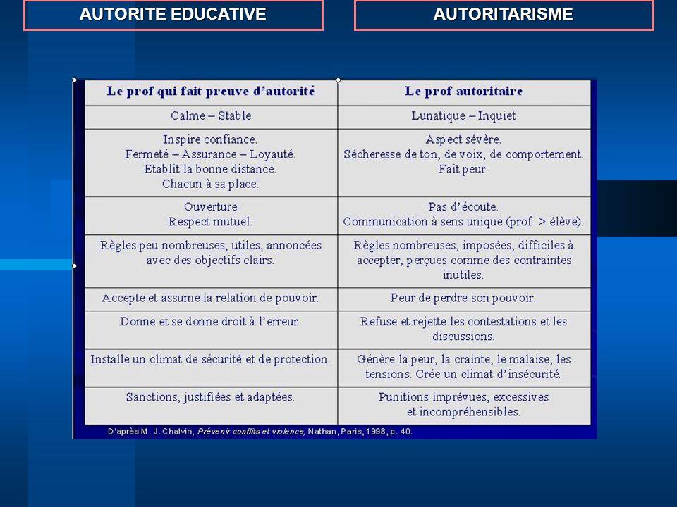 AUTORITE EDUCATIVE AUTORITARISME