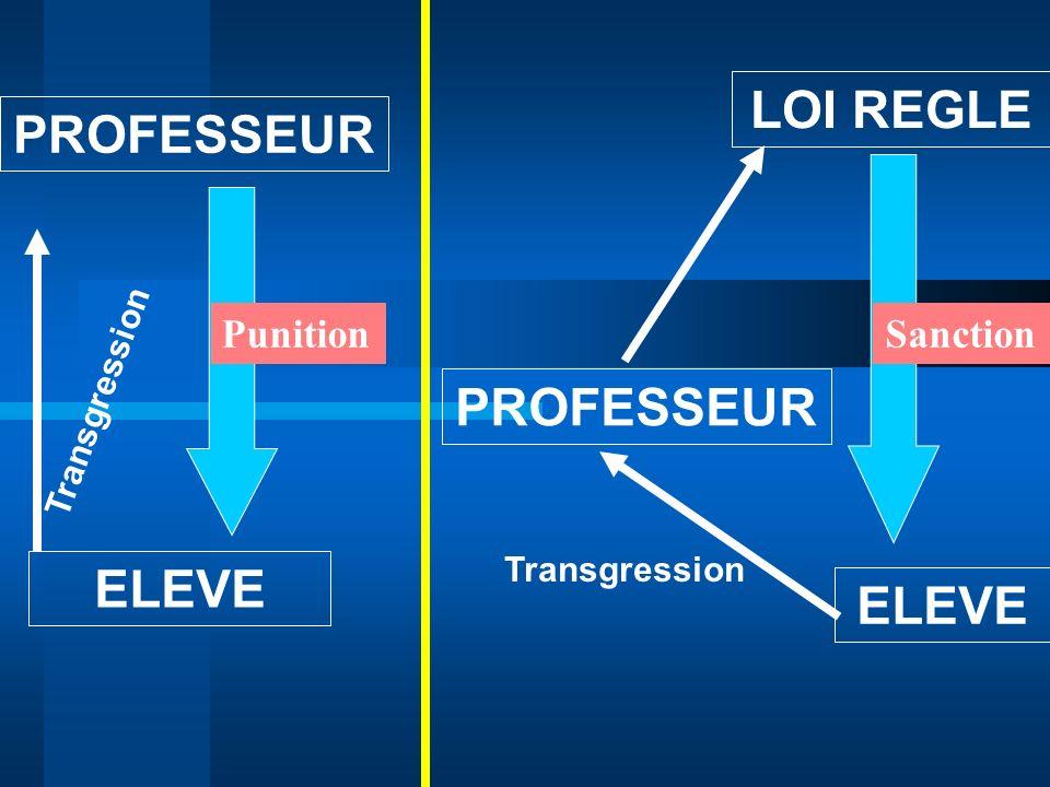 LOI REGLE PROFESSEUR PROFESSEUR ELEVE ELEVE