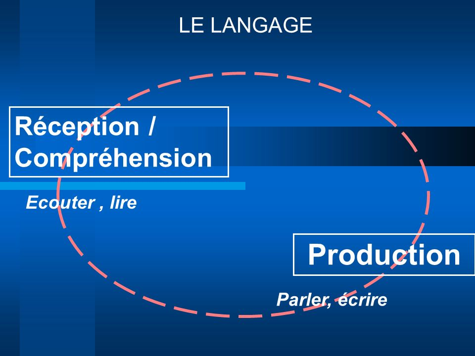 Production Réception / Compréhension LE LANGAGE Ecouter , lire
