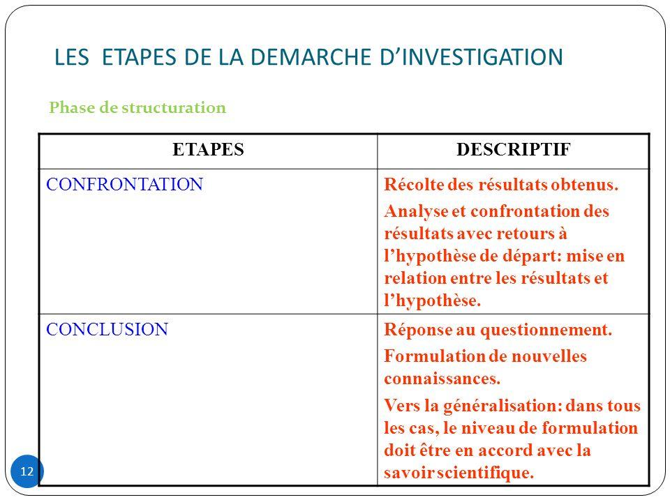 LES ETAPES DE LA DEMARCHE D'INVESTIGATION