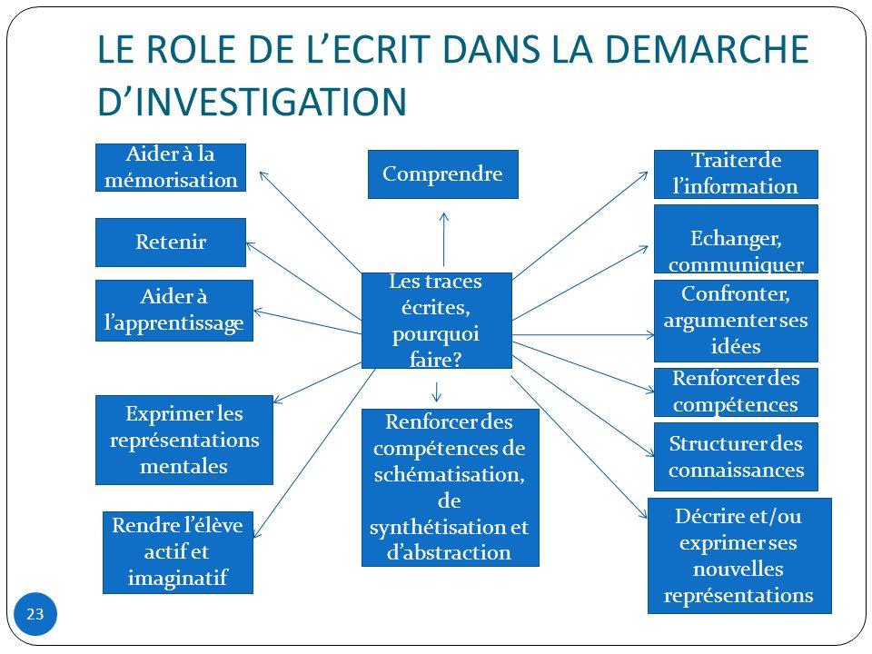 LE ROLE DE L'ECRIT DANS LA DEMARCHE D'INVESTIGATION