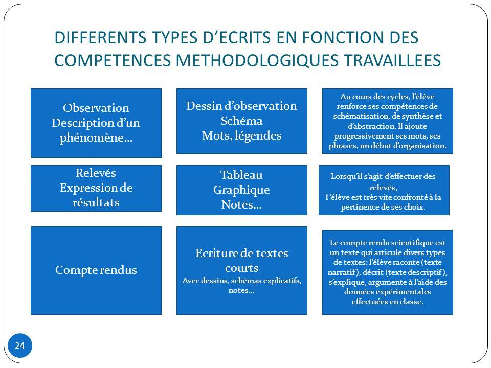DIFFERENTS TYPES D'ECRITS EN FONCTION DES COMPETENCES METHODOLOGIQUES TRAVAILLEES
