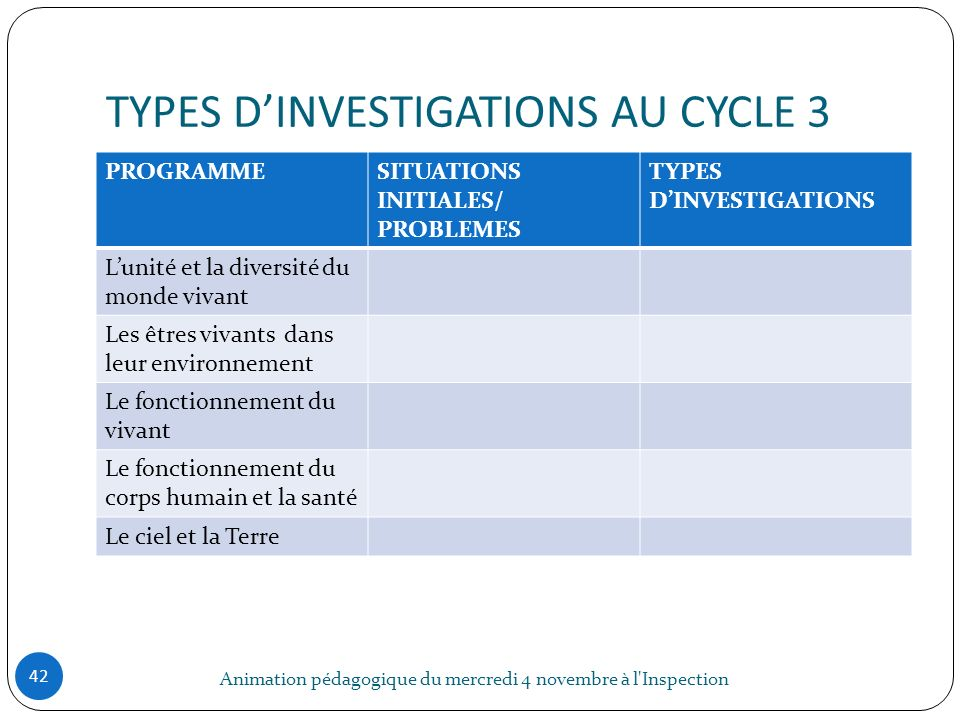 TYPES D'INVESTIGATIONS AU CYCLE 3