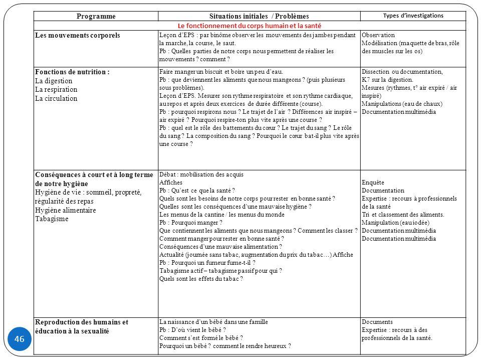 Situations initiales / Problèmes
