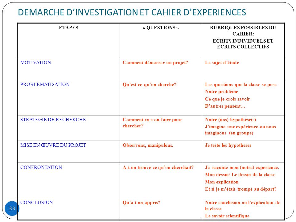 DEMARCHE D'INVESTIGATION ET CAHIER D'EXPERIENCES