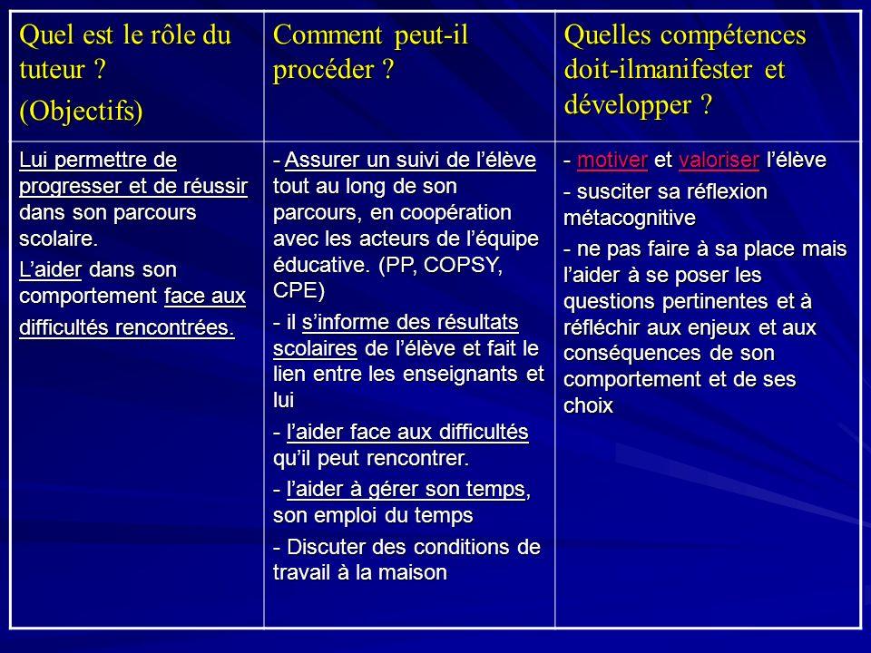 Quel est le rôle du tuteur (Objectifs) Comment peut-il procéder
