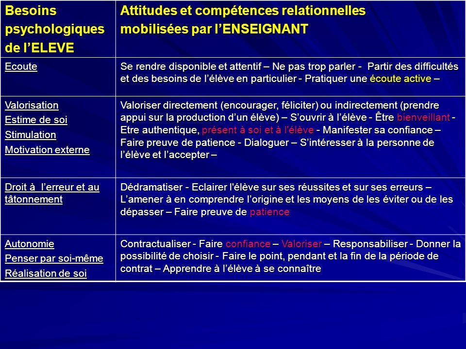 Attitudes et compétences relationnelles mobilisées par l'ENSEIGNANT