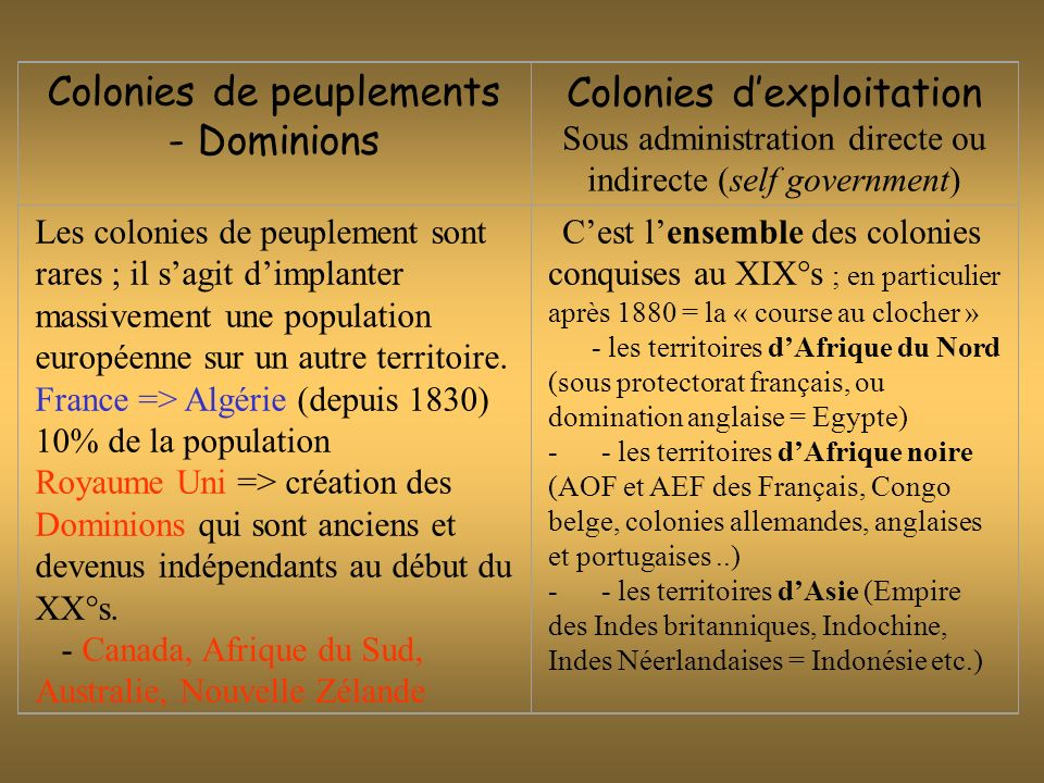 Colonies de peuplements - Dominions Colonies d'exploitation