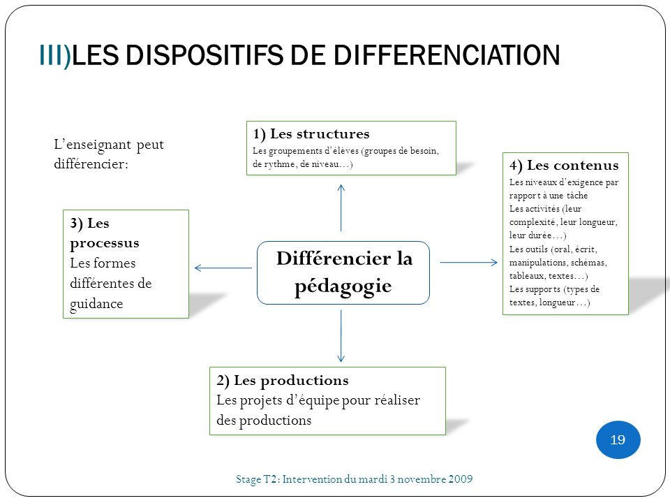 III)LES DISPOSITIFS DE DIFFERENCIATION