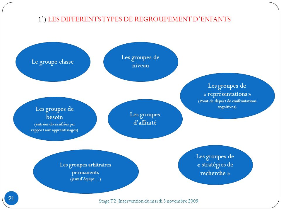 1') LES DIFFERENTS TYPES DE REGROUPEMENT D'ENFANTS