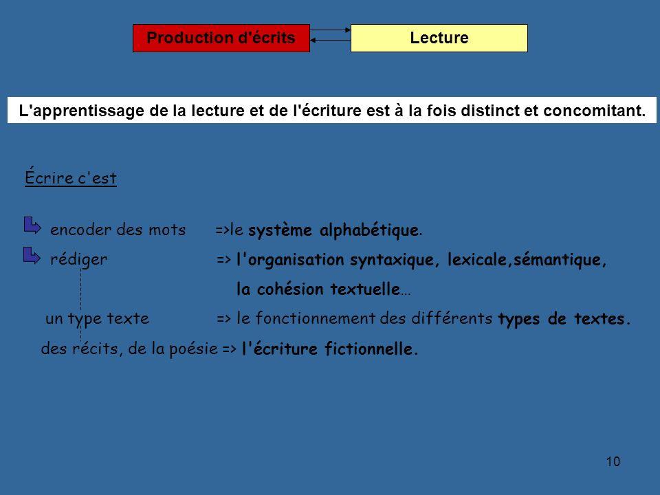 Production d écrits Lecture. L apprentissage de la lecture et de l écriture est à la fois distinct et concomitant.